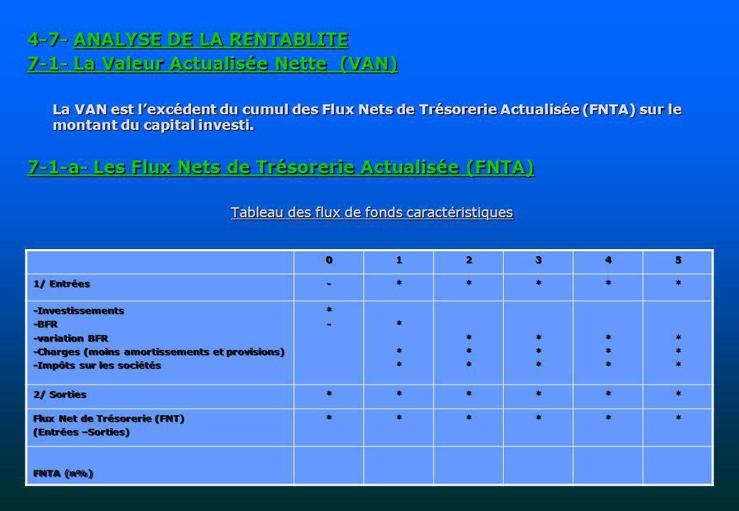 4-7- ANALYSE DE LA RENTABLITE 7-1- La Valeur Actualisée Nette (VAN) La VAN est lexcédent du cumul des Flux Nets de Trésorerie Actualisée (FNTA) sur le