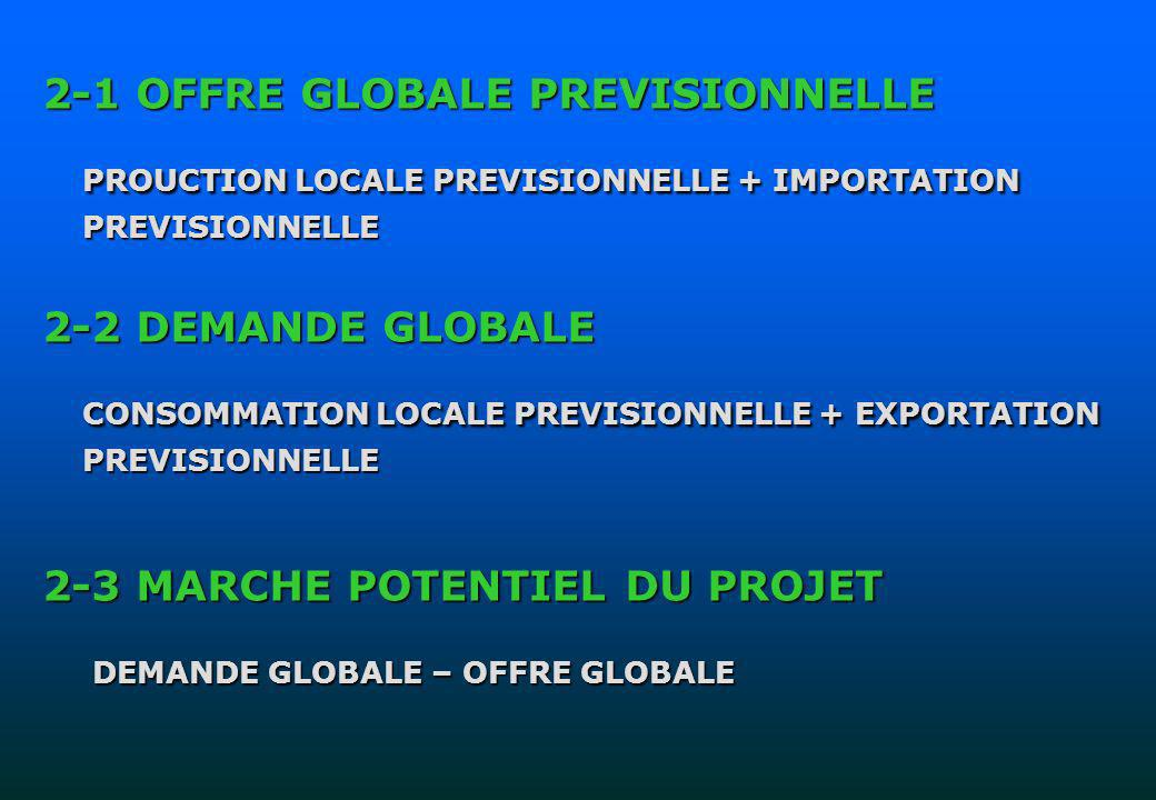 2-1 OFFRE GLOBALE PREVISIONNELLE PROUCTION LOCALE PREVISIONNELLE + IMPORTATION PREVISIONNELLE 2-2 DEMANDE GLOBALE CONSOMMATION LOCALE PREVISIONNELLE +
