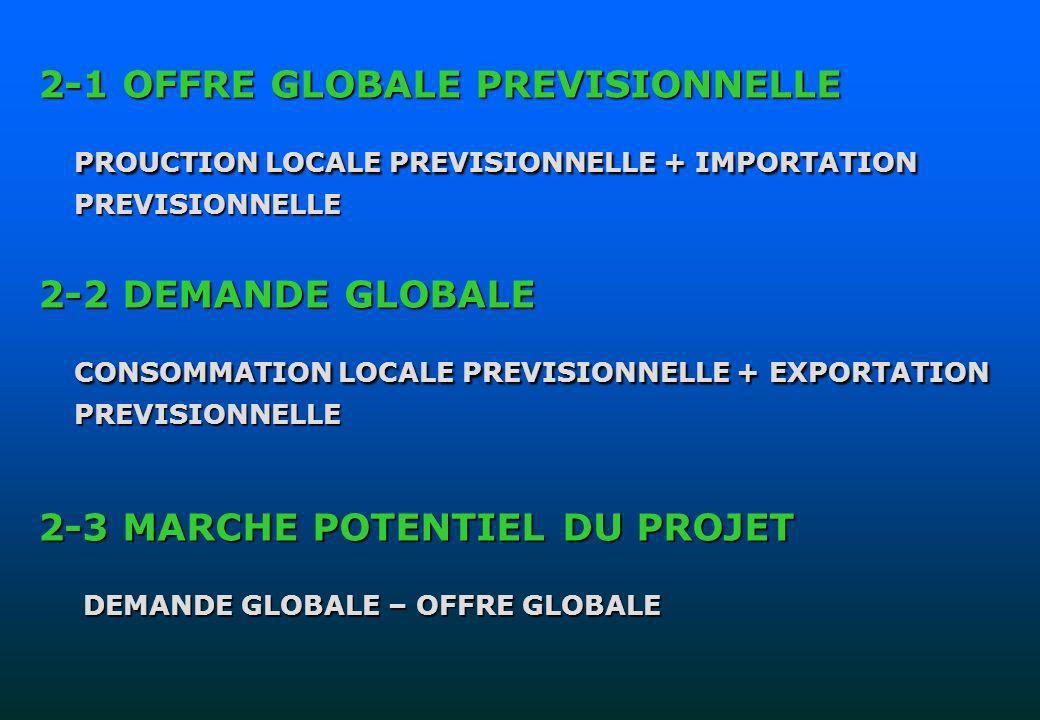 4-7- ANALYSE DE LA RENTABLITE 7-1- La Valeur Actualisée Nette (VAN) La VAN est lexcédent du cumul des Flux Nets de Trésorerie Actualisée (FNTA) sur le montant du capital investi.