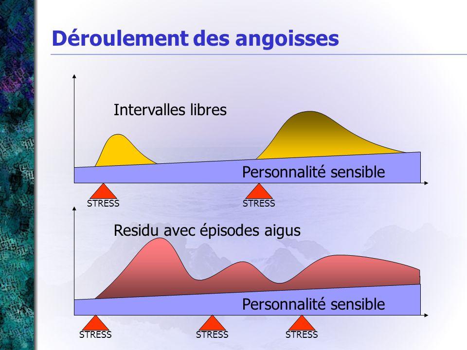 Déroulement des angoisses Personnalité sensible Intervalles libres STRESS Personnalité sensible Residu avec épisodes aigus STRESS