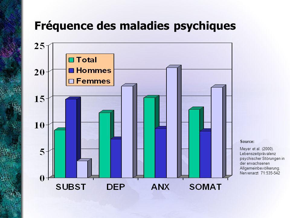 Fréquence des maladies psychiques Source: Meyer et al. (2000). Lebenszeitprävalenz psychischer Störungen in der erwachsenen Allgemeinbevölkerung. Nerv