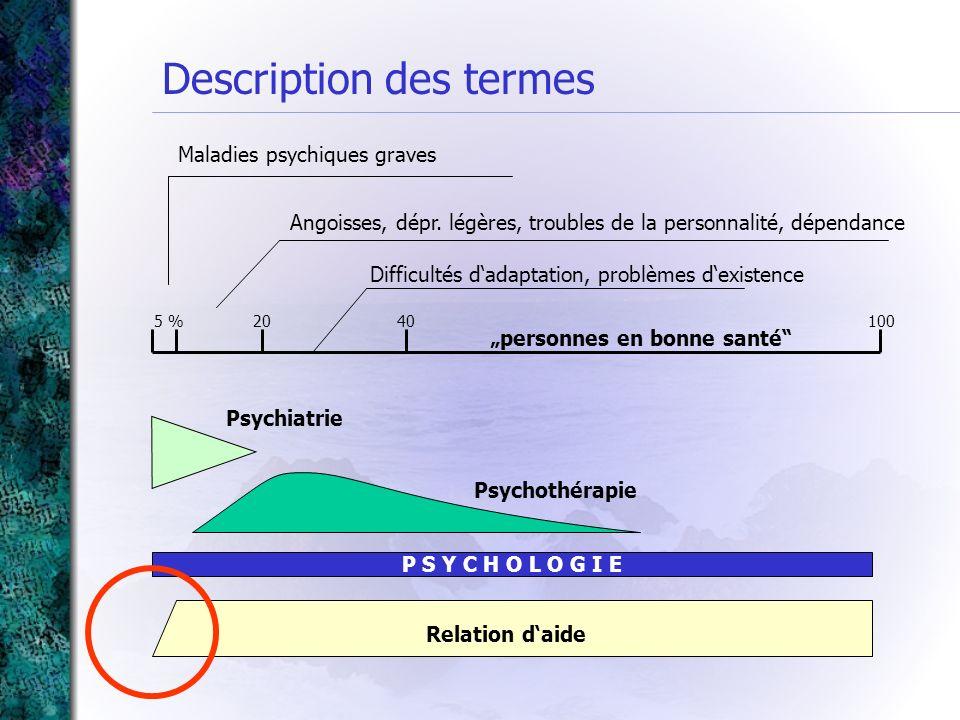 Description des termes P S Y C H O L O G I E 5 %2040100 Maladies psychiques graves Angoisses, dépr. légères, troubles de la personnalité, dépendance D