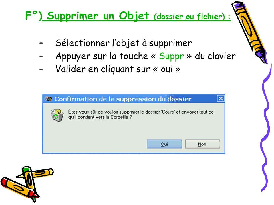 F°) Supprimer un Objet (dossier ou fichier) : –Sélectionner lobjet à supprimer –Appuyer sur la touche « Suppr » du clavier –Valider en cliquant sur «
