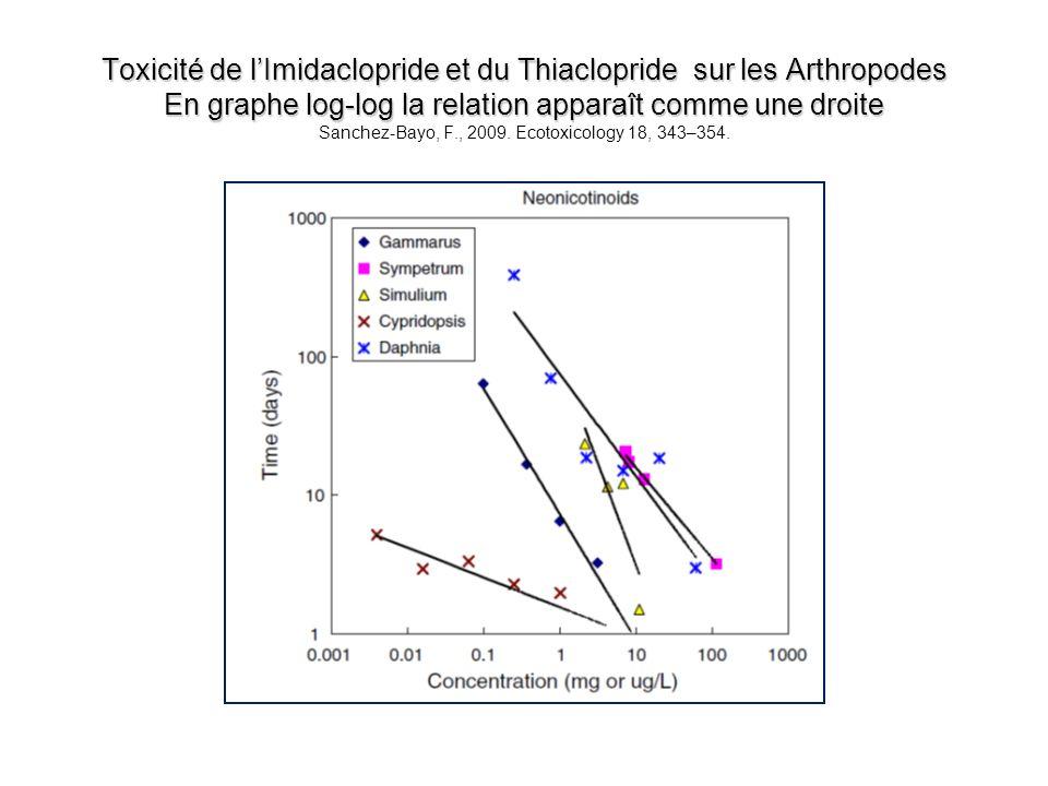 Toxicité de lImidaclopride et du Thiaclopride sur les Arthropodes En graphe log-log la relation apparaît comme une droite Toxicité de lImidaclopride e