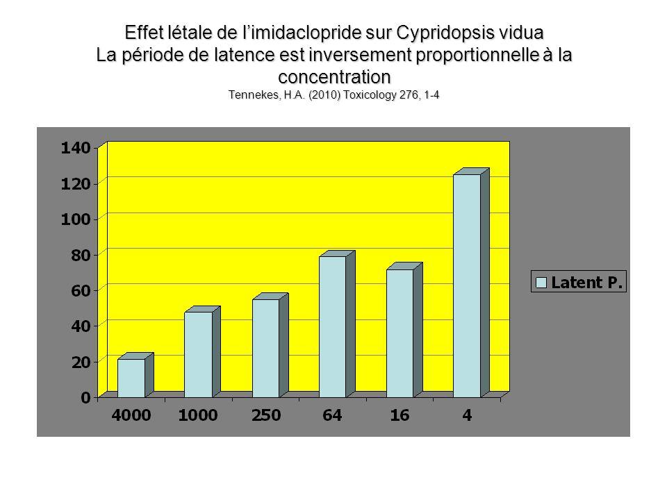 Effet létale de limidaclopride sur Cypridopsis vidua La période de latence est inversement proportionnelle à la concentration Tennekes, H.A. (2010) To
