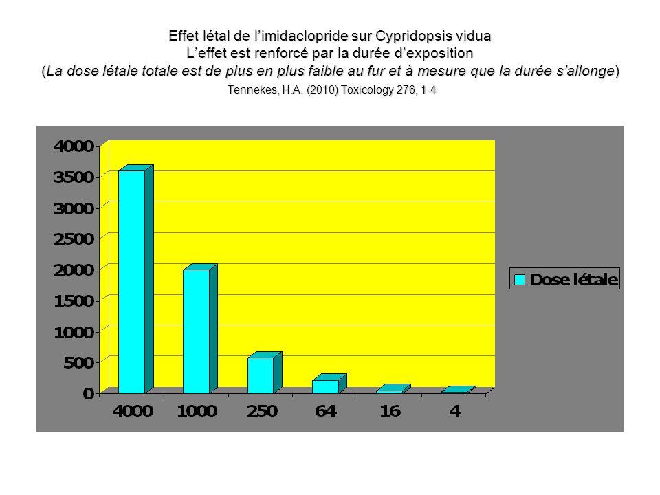 Effet létal de limidaclopride sur Cypridopsis vidua Leffet est renforcé par la durée dexposition (La dose létale totale est de plus en plus faible au