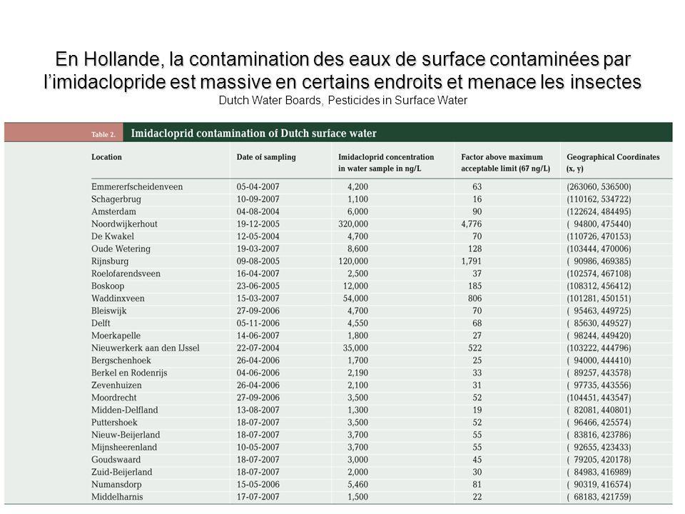 En Hollande, la contamination des eaux de surface contaminées par limidaclopride est massive en certains endroits et menace les insectes En Hollande,