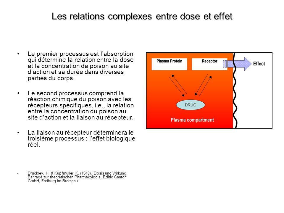 Les relations complexes entre dose et effet Le premier processus est labsorption qui détermine la relation entre la dose et la concentration de poison