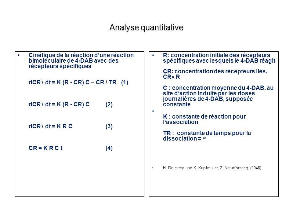 Analyse quantitative CR = K R C tCinétique de la réaction dune réaction bimoléculaire de 4-DAB avec des récepteurs spécifiques dCR / dt = K (R - CR) C