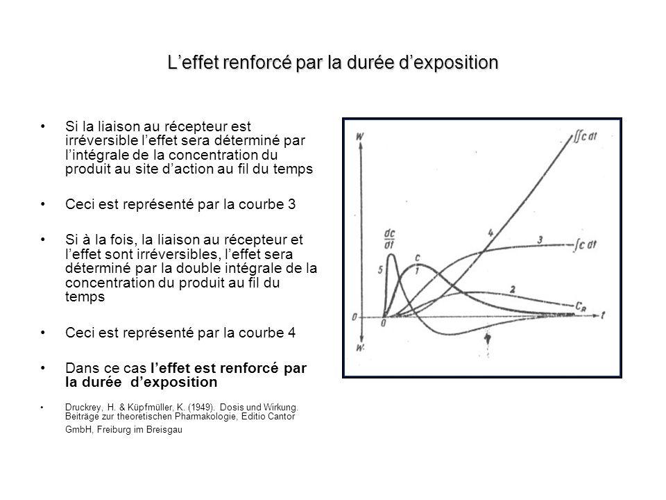 Leffet renforcé par la durée dexposition Si la liaison au récepteur est irréversible leffet sera déterminé par lintégrale de la concentration du produ