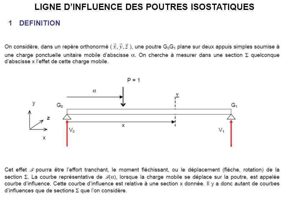 LIGNE DINFLUENCE DES POUTRES ISOSTATIQUES 1DEFINITION