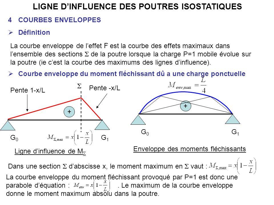 LIGNE DINFLUENCE DES POUTRES ISOSTATIQUES 4COURBES ENVELOPPES Définition La courbe enveloppe de leffet F est la courbe des effets maximaux dans lensem