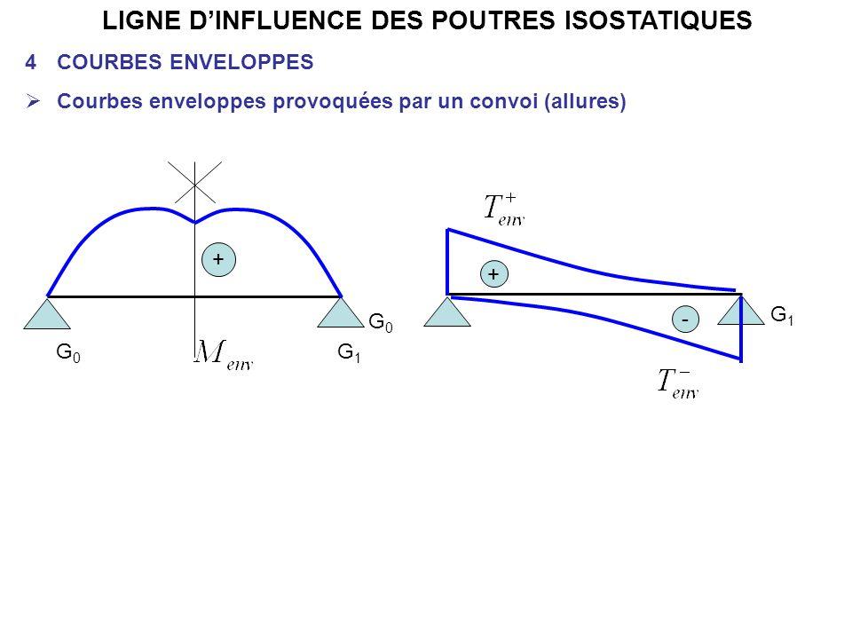 LIGNE DINFLUENCE DES POUTRES ISOSTATIQUES 4COURBES ENVELOPPES Courbes enveloppes provoquées par un convoi (allures) G0G0 G1G1 + G0G0 - G1G1 +