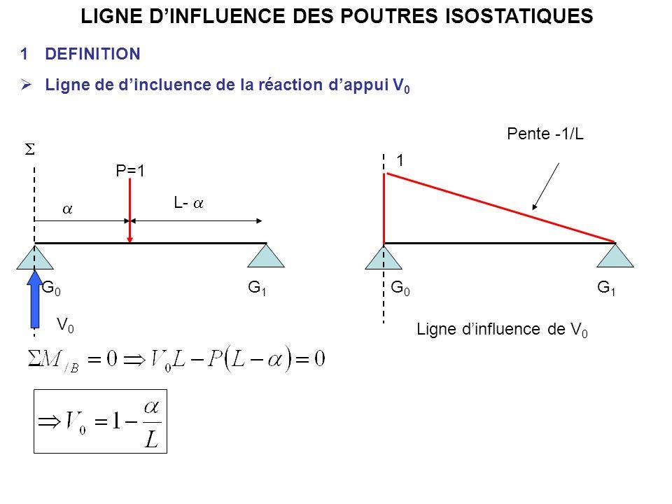 LIGNE DINFLUENCE DES POUTRES ISOSTATIQUES 1DEFINITION Ligne de dincluence de la réaction dappui V 0 G0G0 G1G1 P=1 L- G0G0 G1G1 1 Ligne dinfluence de V