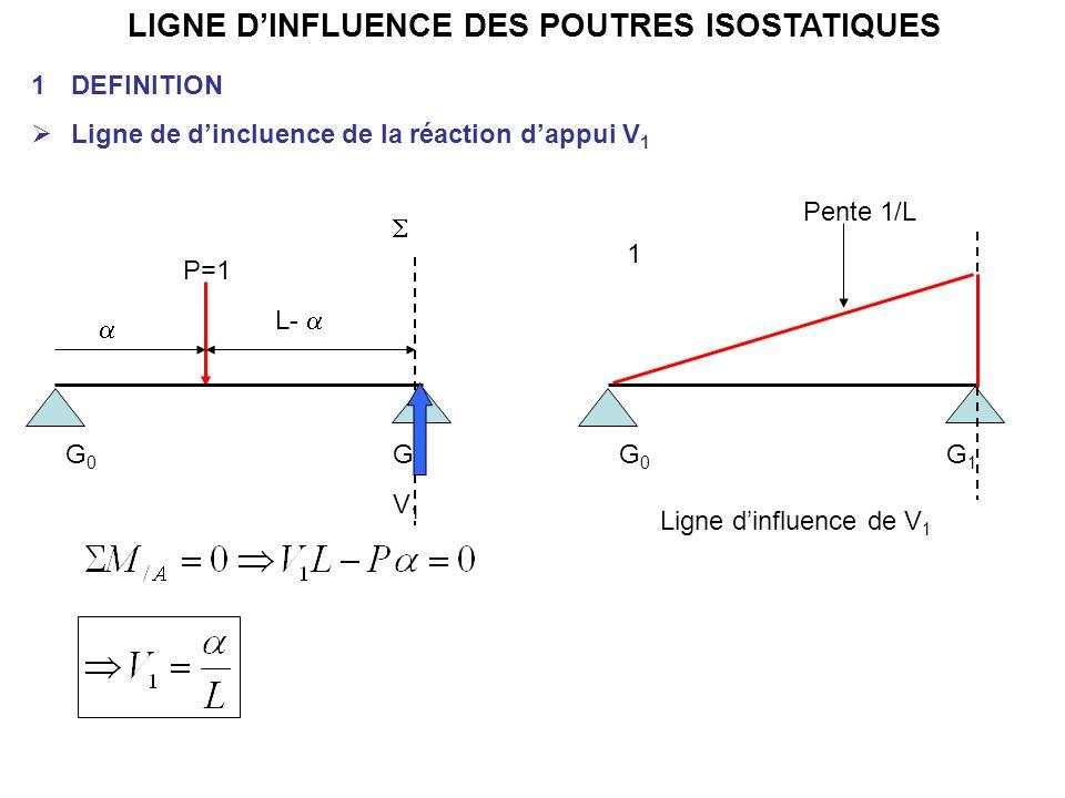 LIGNE DINFLUENCE DES POUTRES ISOSTATIQUES 1DEFINITION Ligne de dincluence de la réaction dappui V 1 G0G0 G1G1 P=1 L- G0G0 G1G1 1 Ligne dinfluence de V