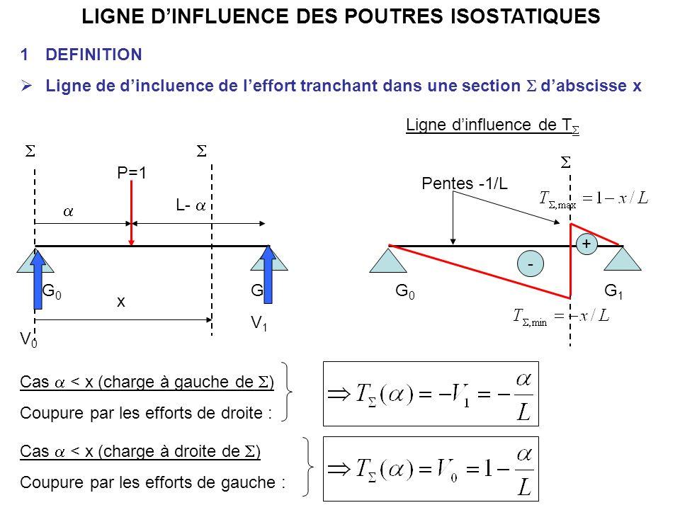 LIGNE DINFLUENCE DES POUTRES ISOSTATIQUES 1DEFINITION Ligne de dincluence de leffort tranchant dans une section dabscisse x G0G0 G1G1 P=1 L- G0G0 G1G1