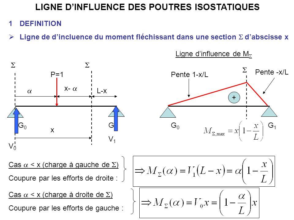 LIGNE DINFLUENCE DES POUTRES ISOSTATIQUES 1DEFINITION Ligne de dincluence du moment fléchissant dans une section dabscisse x G0G0 G1G1 P=1 G0G0 G1G1 L