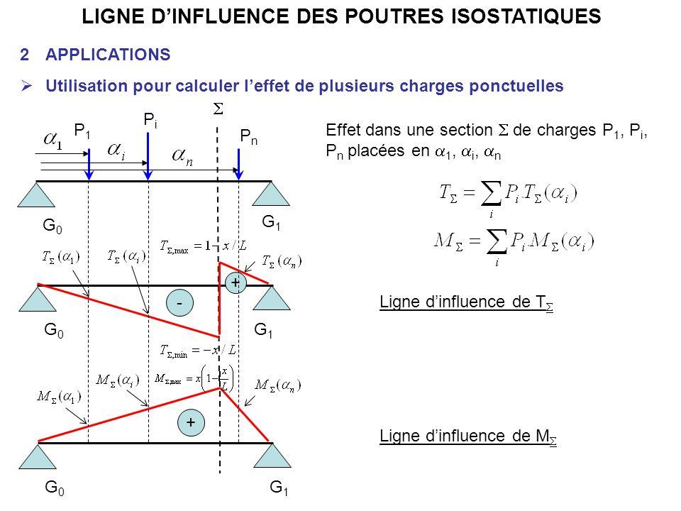 LIGNE DINFLUENCE DES POUTRES ISOSTATIQUES 2APPLICATIONS Utilisation pour calculer leffet de plusieurs charges ponctuelles Ligne dinfluence de M G0G0 G