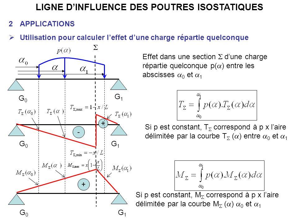LIGNE DINFLUENCE DES POUTRES ISOSTATIQUES 2APPLICATIONS Utilisation pour calculer leffet dune charge répartie quelconque G0G0 G1G1 + G0G0 G1G1 - + G0G