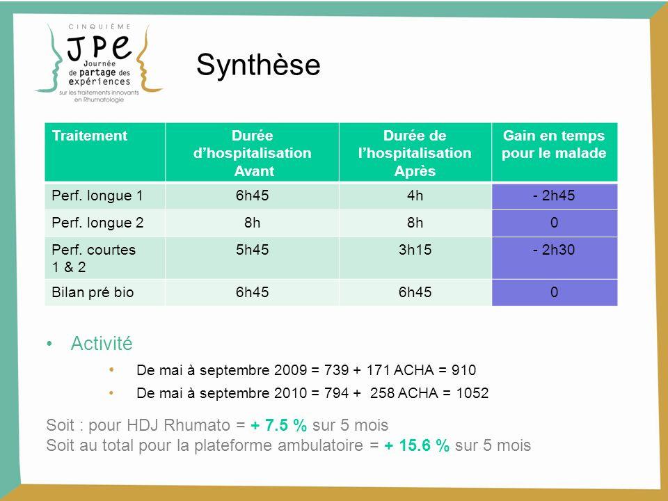 Synthèse TraitementDurée dhospitalisation Avant Durée de lhospitalisation Après Gain en temps pour le malade Perf. longue 16h454h- 2h45 Perf. longue 2