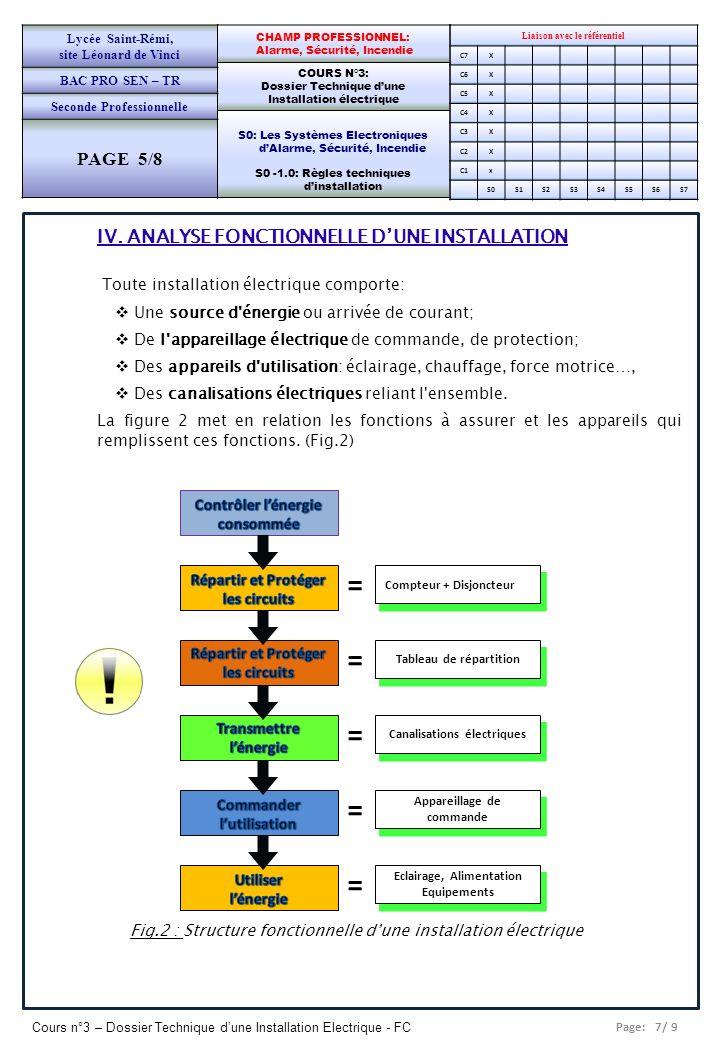 Page: 7/ 9 Cours n°3 – Dossier Technique dune Installation Electrique - FC Liaison avec le référentiel C7X C6X C5X C4X C3X C2X C1x S0S1S2S3S4S5S6S7 CH
