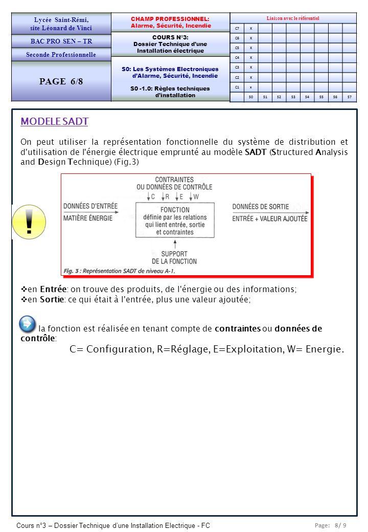 Page: 8/ 9 Cours n°3 – Dossier Technique dune Installation Electrique - FC Liaison avec le référentiel C7X C6X C5X C4X C3X C2X C1x S0S1S2S3S4S5S6S7 CH