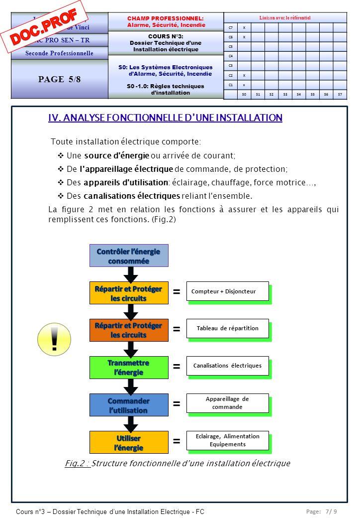 Page: 8/ 9 Cours n°3 – Dossier Technique dune Installation Electrique - FC Liaison avec le référentiel C7X C6X C5 C4 C3 C2X C1x S0S1S2S3S4S5S6S7 CHAMP PROFESSIONNEL: Alarme, Sécurité, Incendie COURS N°3: Dossier Technique dune Installation électrique S0: Les Systèmes Electroniques dAlarme, Sécurité, Incendie S0 -1.0: Règles techniques dinstallation Lycée Saint-Rémi, site Léonard de Vinci BAC PRO SEN – TR Seconde Professionnelle PAGE 6/8 MODELE SADT On peut utiliser la représentation fonctionnelle du système de distribution et d utilisation de l énergie électrique emprunté au modèle SADT (Structured Analysis and Design Technique) (Fig.3) en Entrée: on trouve des produits, de l énergie ou des informations; en Sortie: ce qui était à l entrée, plus une valeur ajoutée; la fonction est réalisée en tenant compte de contraintes ou données de contrôle: C= Configuration, R=Réglage, E=Exploitation, W= Energie.