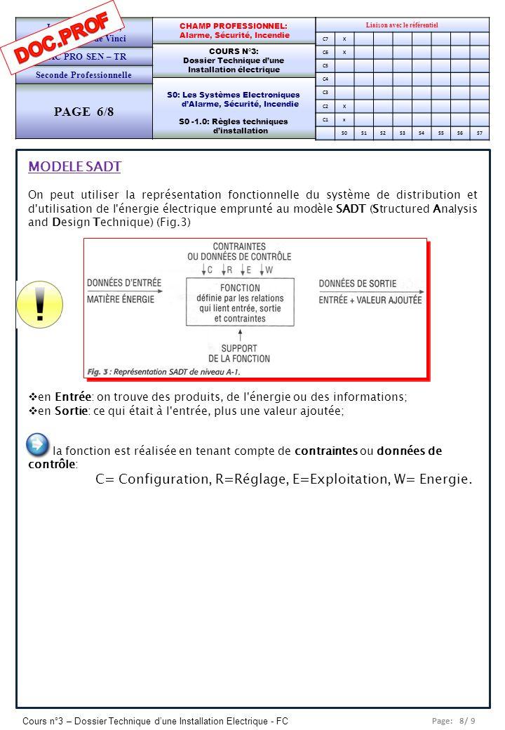 Page: 9/ 9 Cours n°3 – Dossier Technique dune Installation Electrique - FC Liaison avec le référentiel C7X C6X C5 C4 C3 C2X C1x S0S1S2S3S4S5S6S7 CHAMP PROFESSIONNEL: Alarme, Sécurité, Incendie COURS N°3: Dossier Technique dune Installation électrique S0: Les Systèmes Electroniques dAlarme, Sécurité, Incendie S0 -1.0: Règles techniques dinstallation Lycée Saint-Rémi, site Léonard de Vinci BAC PRO SEN – TR Seconde Professionnelle PAGE 7/8 Une installation électrique doit tenir compte à la fois : des besoins en électricité du client, des réglements normatifs et de sécurité.