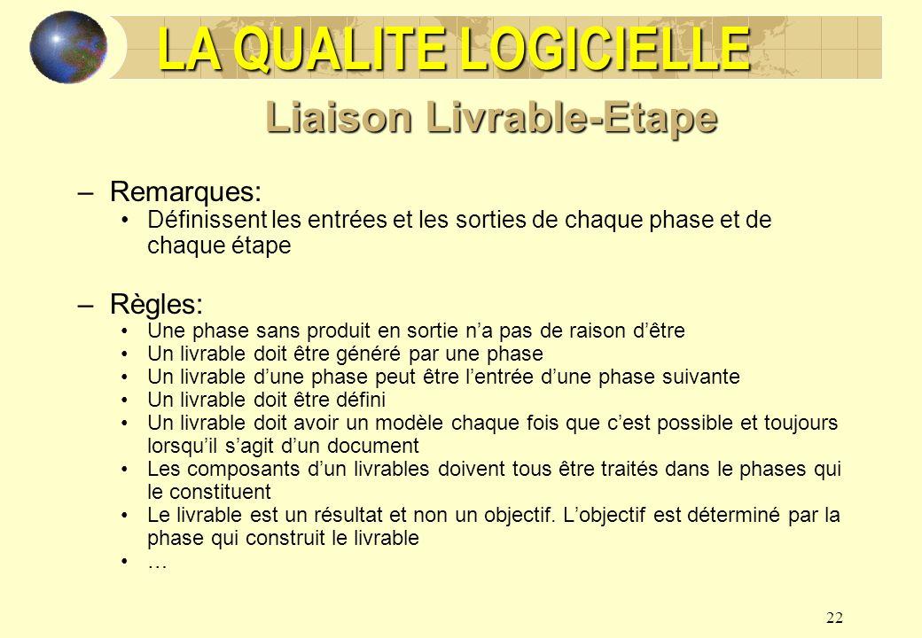 22 Liaison Livrable-Etape –Remarques: Définissent les entrées et les sorties de chaque phase et de chaque étape –Règles: Une phase sans produit en sor