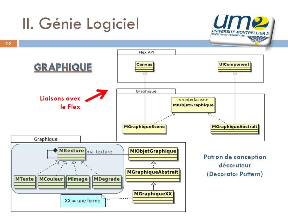 Framework - UM2 2009/2010 12 II. Génie Logiciel Patron de conception décorateur (Decorator Pattern) Liaisons avec le Flex