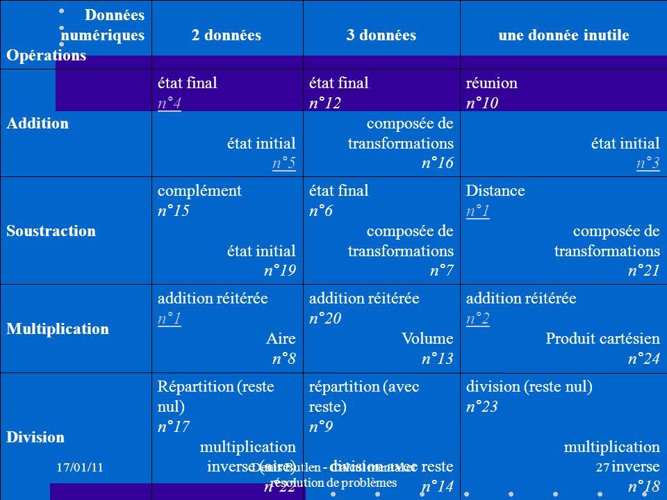 17/01/11Denis Butlen - Calcul mental et résolution de problèmes 27 division (reste nul) n°23 multiplication inverse n°18 répartition (avec reste) n°9