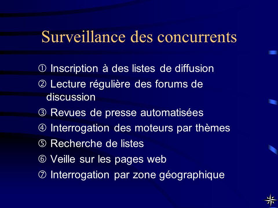 Surveillance des concurrents Inscription à des listes de diffusion Lecture régulière des forums de discussion Revues de presse automatisées Interrogat