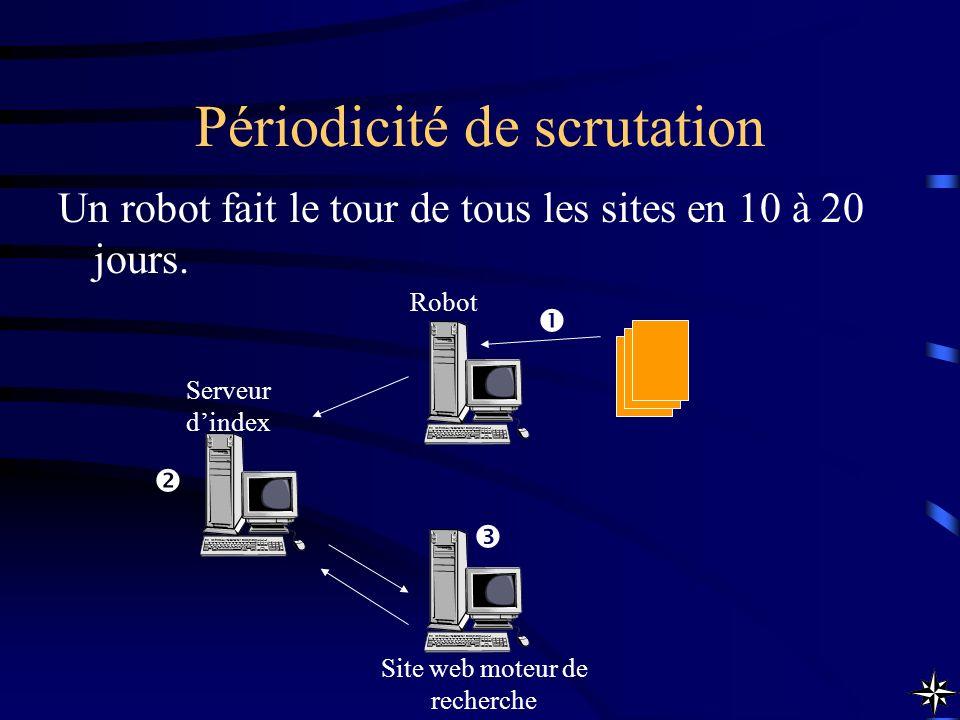 Périodicité de scrutation Un robot fait le tour de tous les sites en 10 à 20 jours. Robot Site web moteur de recherche Serveur dindex