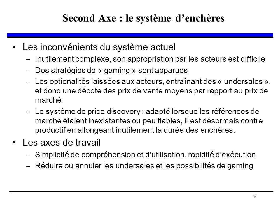 9 Second Axe : le système denchères Les inconvénients du système actuel –Inutilement complexe, son appropriation par les acteurs est difficile –Des stratégies de « gaming » sont apparues –Les optionalités laissées aux acteurs, entraînant des « undersales », et donc une décote des prix de vente moyens par rapport au prix de marché –Le système de price discovery : adapté lorsque les références de marché étaient inexistantes ou peu fiables, il est désormais contre productif en allongeant inutilement la durée des enchères.
