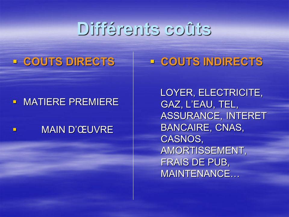 Différents coûts COUTS DIRECTS COUTS DIRECTS MATIERE PREMIERE MATIERE PREMIERE MAIN DŒUVRE MAIN DŒUVRE COUTS INDIRECTS COUTS INDIRECTS LOYER, ELECTRICITE, GAZ, LEAU, TEL, ASSURANCE, INTERET BANCAIRE, CNAS, CASNOS, AMORTISSEMENT, FRAIS DE PUB, MAINTENANCE… LOYER, ELECTRICITE, GAZ, LEAU, TEL, ASSURANCE, INTERET BANCAIRE, CNAS, CASNOS, AMORTISSEMENT, FRAIS DE PUB, MAINTENANCE…