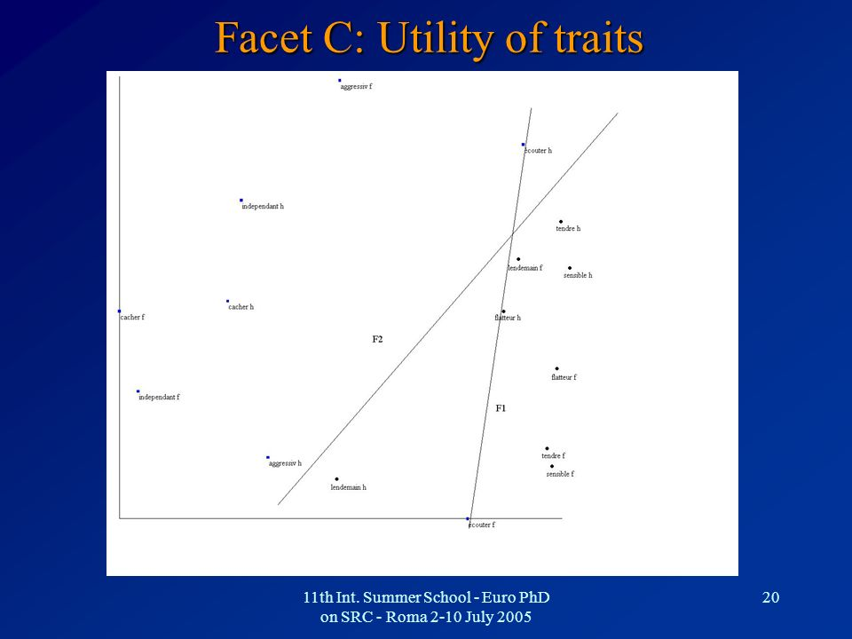 11th Int. Summer School - Euro PhD on SRC - Roma 2-10 July 2005 20 Facet C: Utility of traits