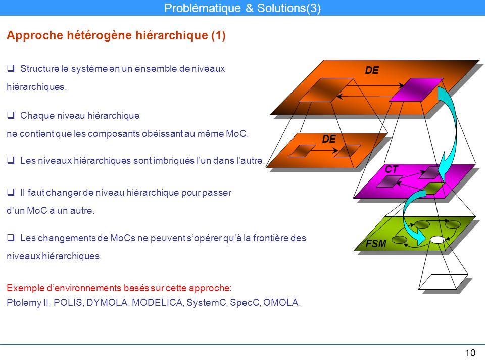Structure le système en un ensemble de niveaux hiérarchiques. Approche hétérogène hiérarchique (1) Il faut changer de niveau hiérarchique pour passer