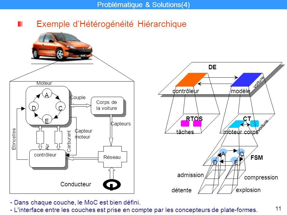 DE modèle voiture contrôleur AC E FSM D détente explosion admission compression RTOS tâches CT moteurcorps voiture Exemple dHétérogénéité Hiérarchique