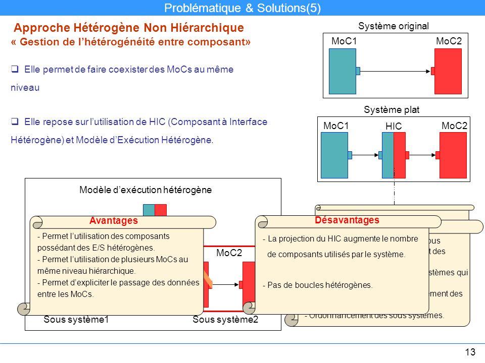 Approche Hétérogène Non Hiérarchique « Gestion de lhétérogénéité entre composant» Elle permet de faire coexister des MoCs au même niveau MoC1 Elle rep