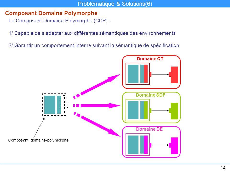 Composant Domaine Polymorphe Le Composant Domaine Polymorphe (CDP) : 1/ Capable de sadapter aux différentes sémantiques des environnements 2/ Garantir