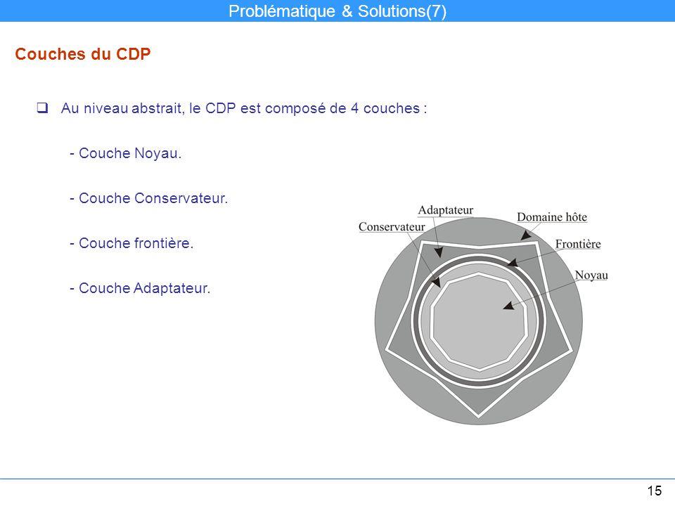 Couches du CDP Au niveau abstrait, le CDP est composé de 4 couches : - Couche Noyau. - Couche Conservateur. - Couche frontière. - Couche Adaptateur. P