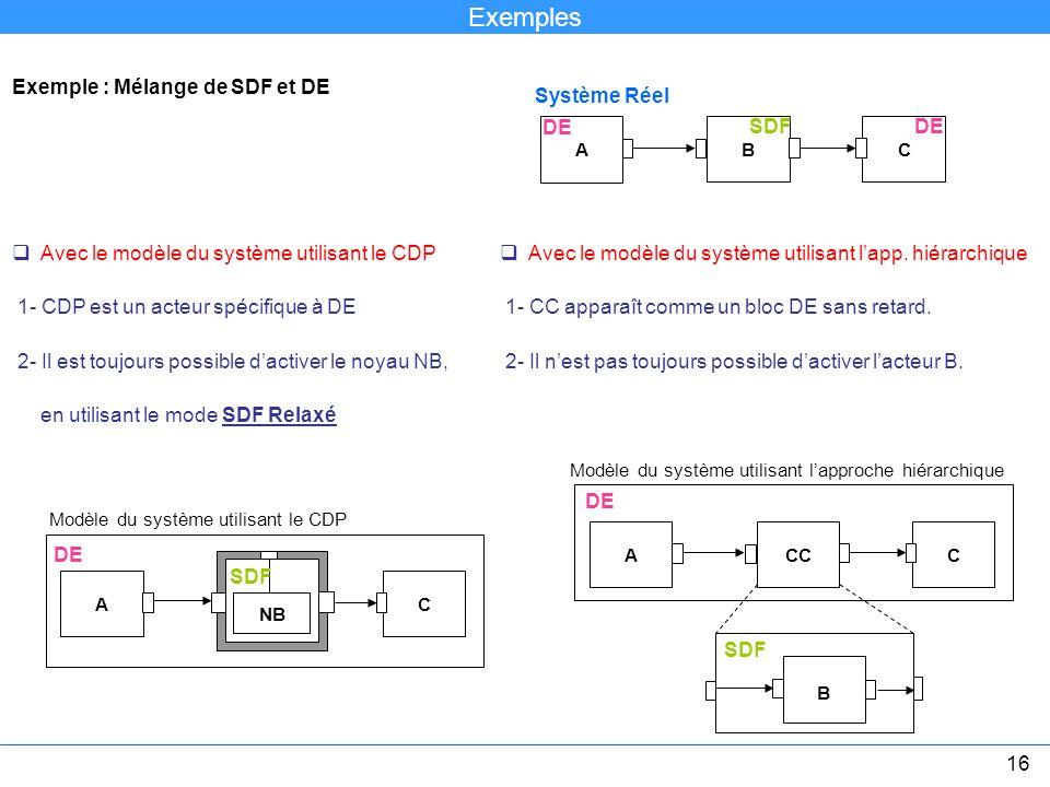 Exemple : Mélange de SDF et DE Avec le modèle du système utilisant le CDP 1- CDP est un acteur spécifique à DE 2- Il est toujours possible dactiver le