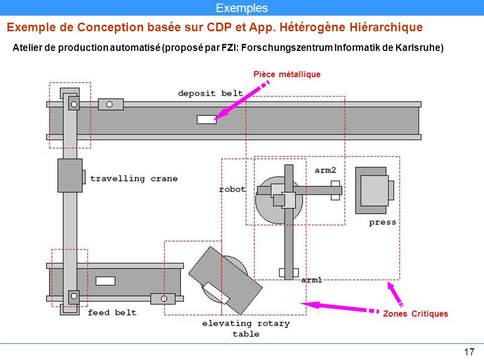 Atelier de production automatisé (proposé par FZI: Forschungszentrum Informatik de Karlsruhe) Zones Critiques Pièce métallique Exemple de Conception b