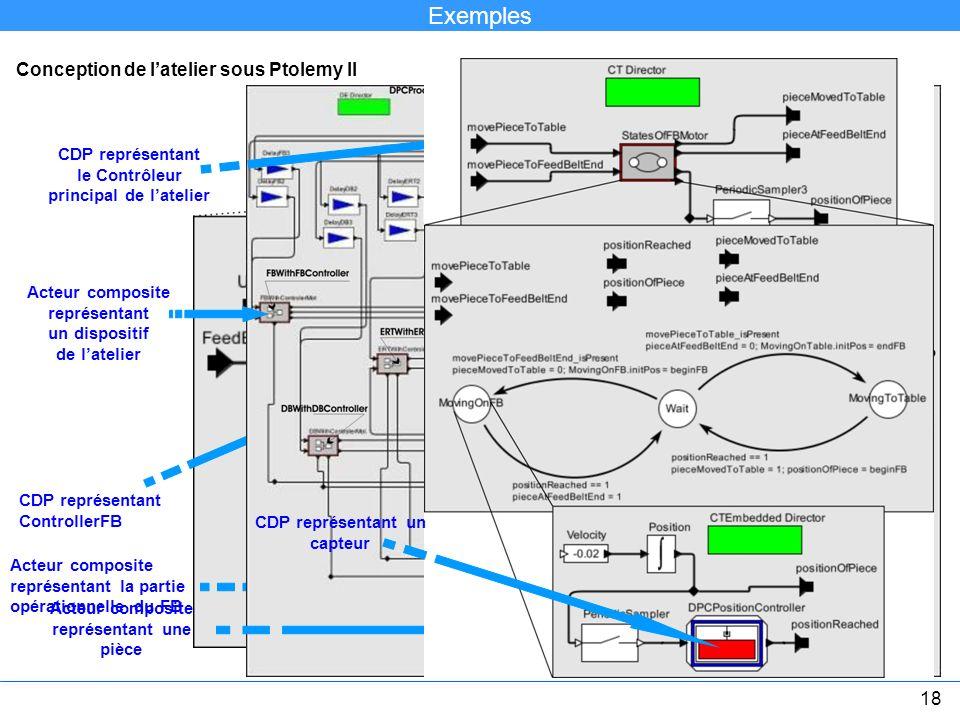 Conception de latelier sous Ptolemy II Acteur composite CDP représentant ControllerFB Acteur composite représentant la partie opérationnelle du FB CDP