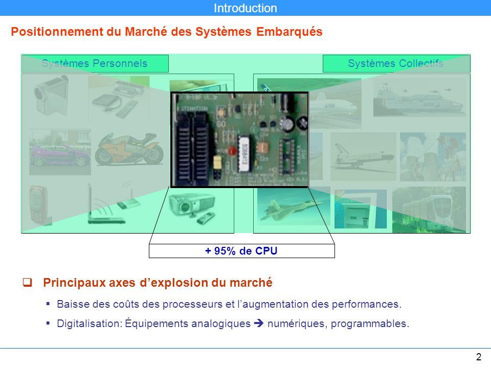 Systèmes PersonnelsSystèmes Collectifs + 95% de CPU Principaux axes dexplosion du marché Baisse des coûts des processeurs et laugmentation des perform