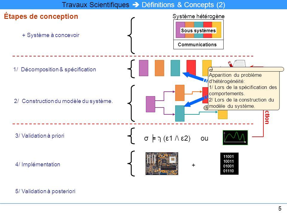 Travaux Scientifiques Définitions & Concepts (2) Système hétérogène Sous systèmes Communications + Système à concevoir 2/ Construction du modèle du sy