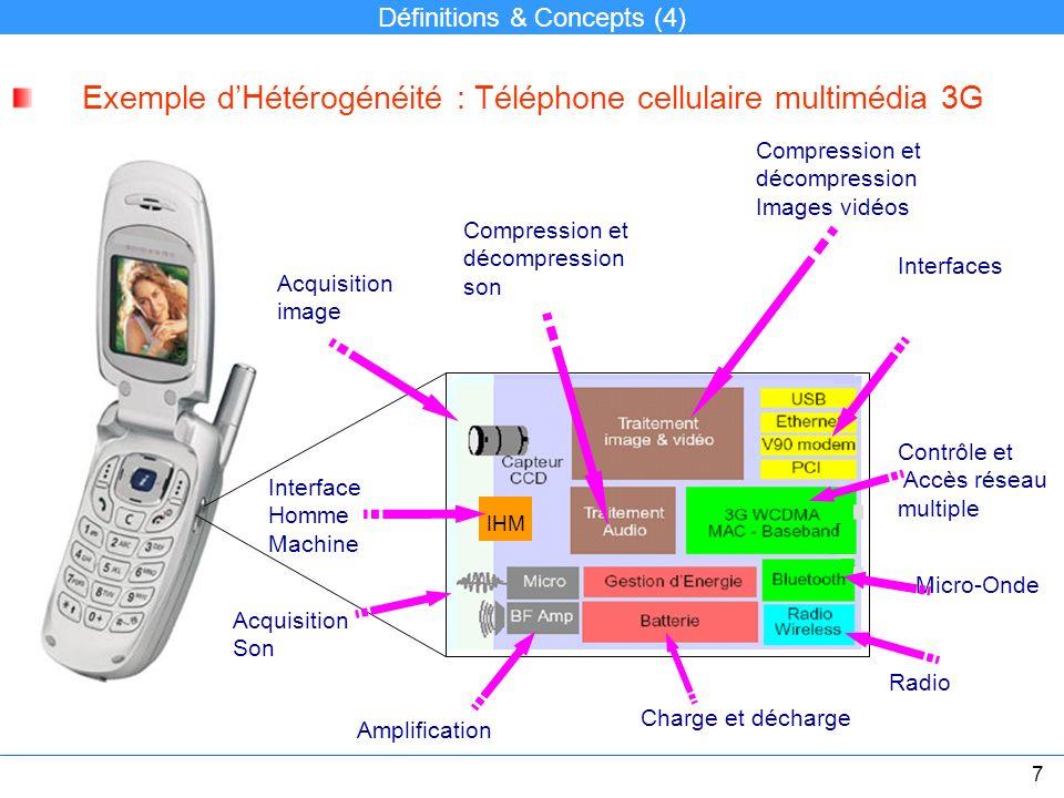 IHM Exemple dHétérogénéité : Téléphone cellulaire multimédia 3G Acquisition image Acquisition Son Compression et décompression son Compression et déco