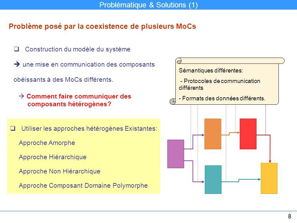 Construction du modèle du système une mise en communication des composants obéissants à des MoCs différents. Problème posé par la coexistence de plusi