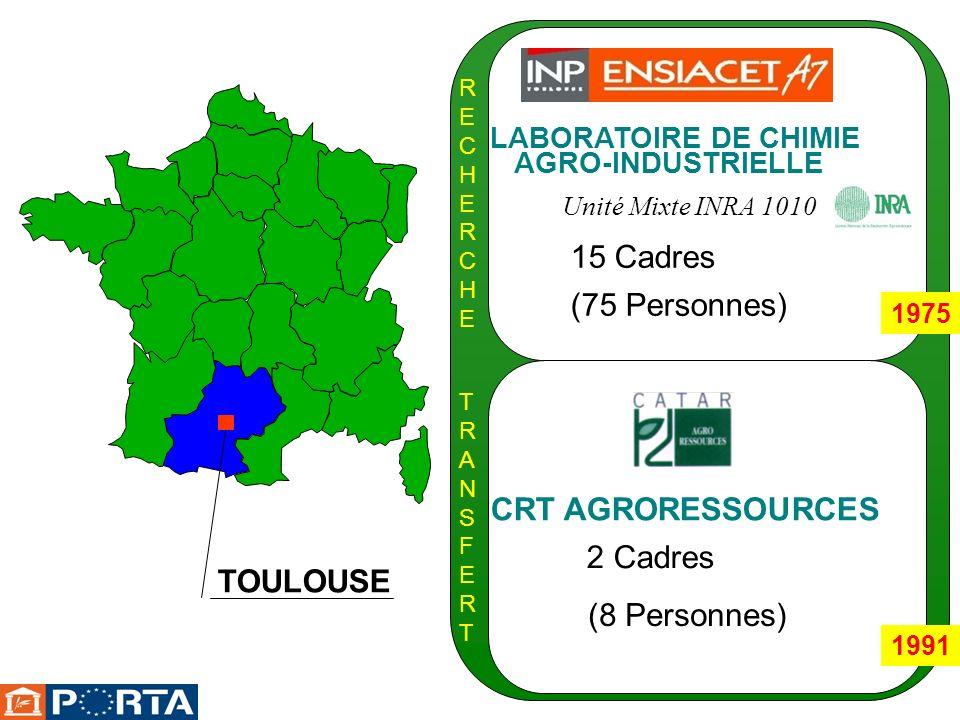 TOULOUSE LABORATOIRE DE CHIMIE AGRO-INDUSTRIELLE Unité Mixte INRA 1010 15 Cadres (75 Personnes) 2 Cadres (8 Personnes) CRT AGRORESSOURCES RECHERCHEREC