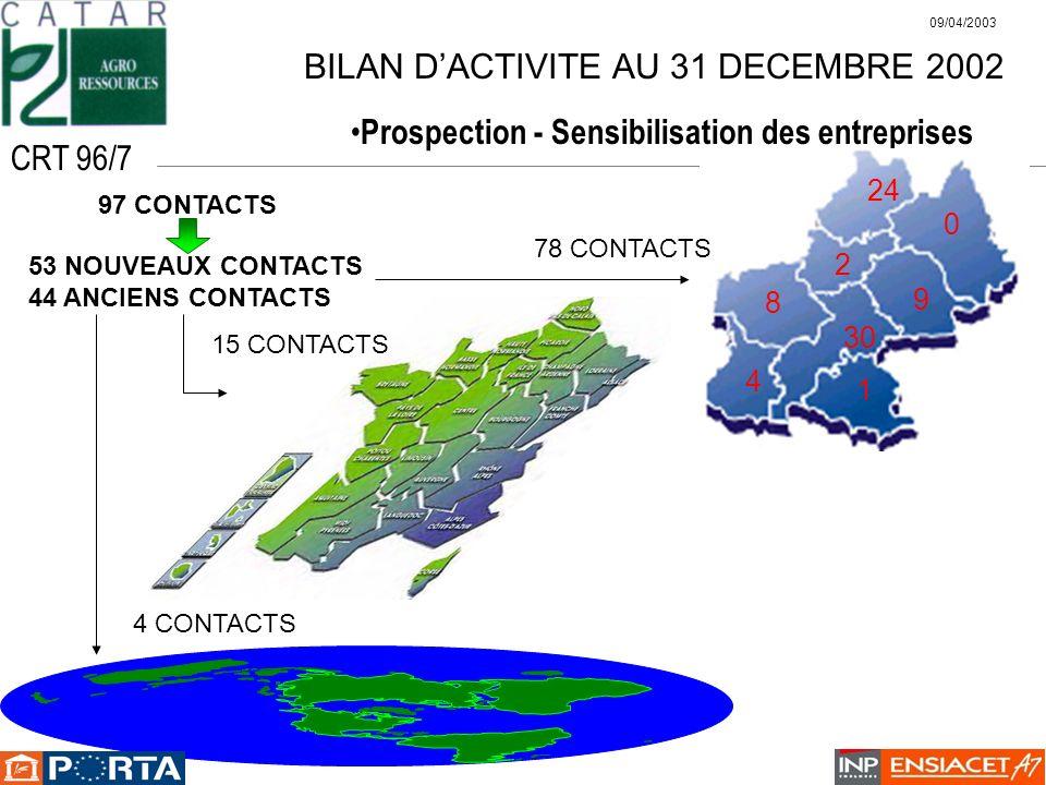 BILAN DACTIVITE AU 31 DECEMBRE 2002 Prospection - Sensibilisation des entreprises 15 CONTACTS 4 CONTACTS 97 CONTACTS 53 NOUVEAUX CONTACTS 44 ANCIENS C